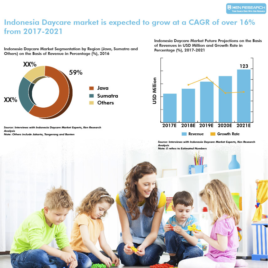 Indonesia Daycare market