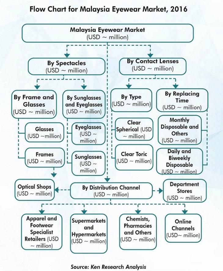 footwear industry analysis in malaysia