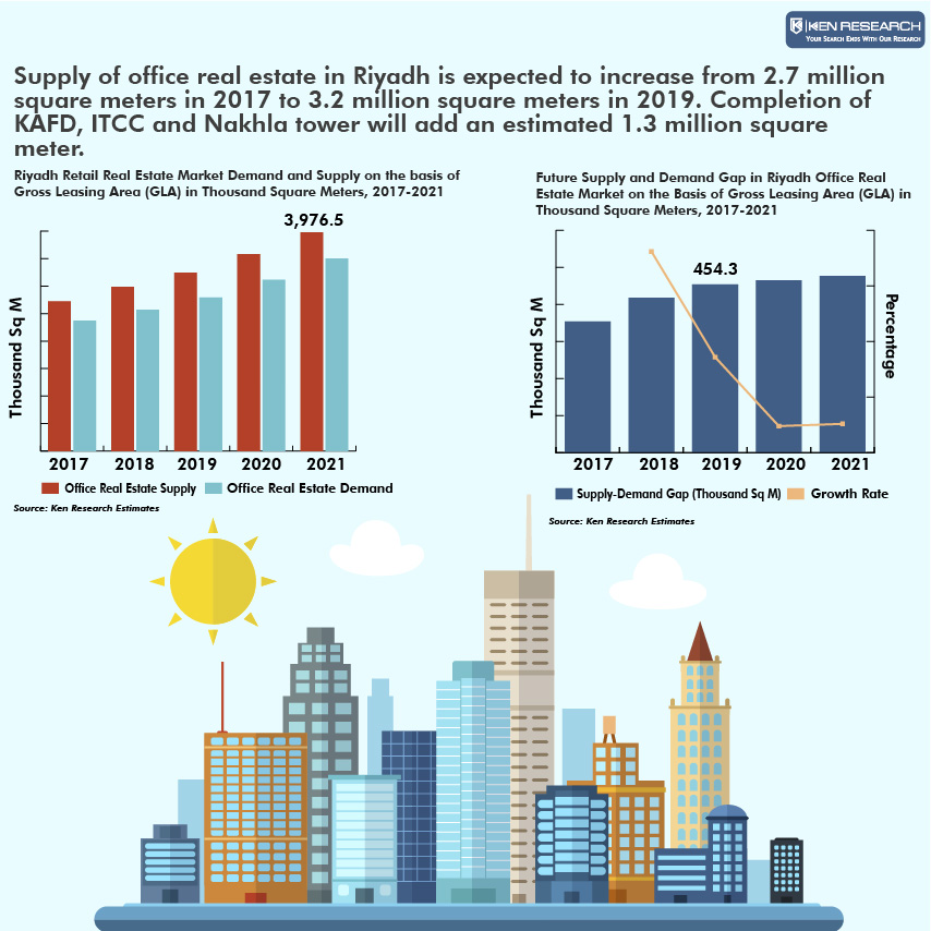 Riyadh Office Real Estate Supply Registered CAGR of 6% during 2013-2016: Ken Research