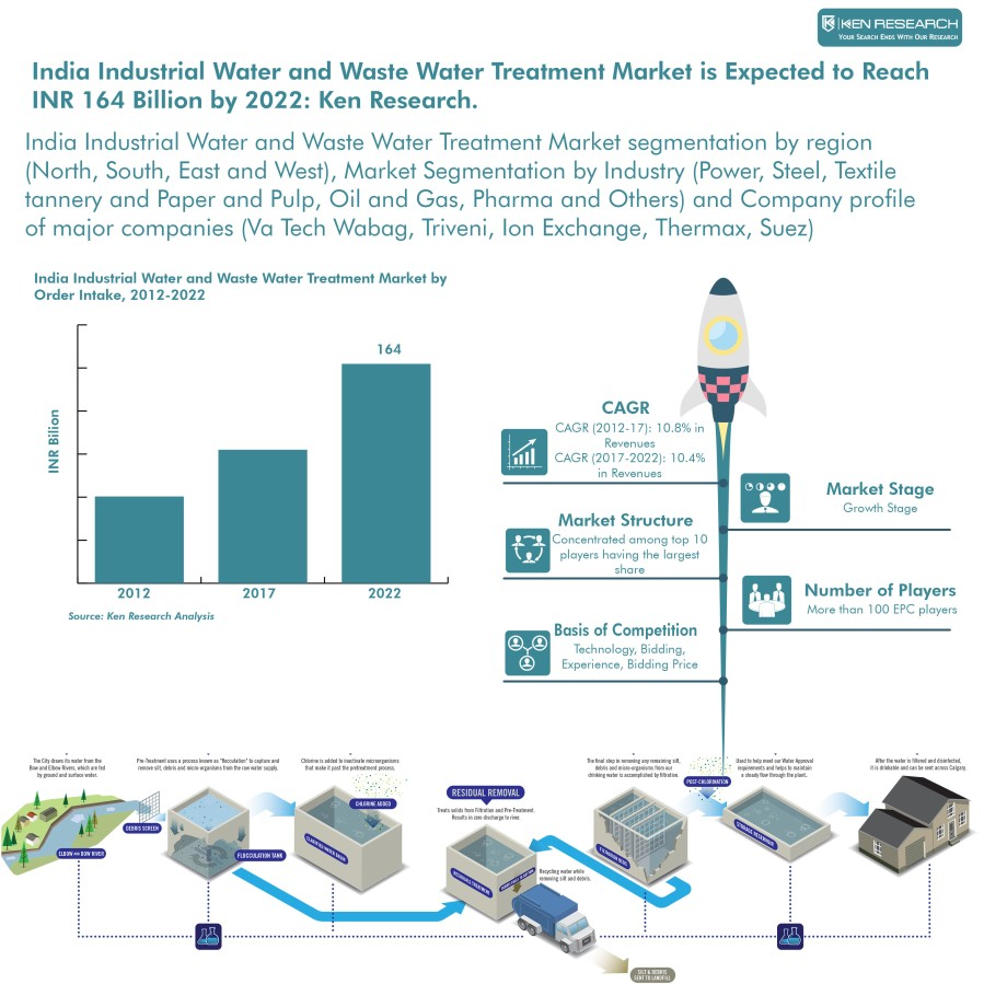 India Industrial Water and Waste Water Treatment Market Outlook to 2022: Ken Research