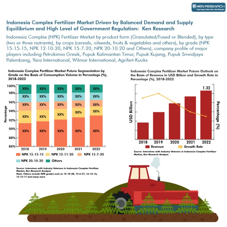 Indonesia Complex Fertilizer Market Research Report