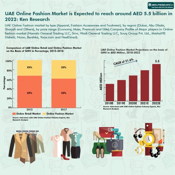 UAE Online Fashion Market-01