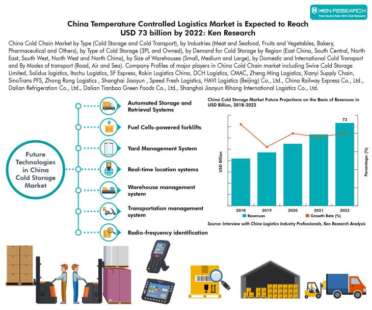 China Cold Chain Market