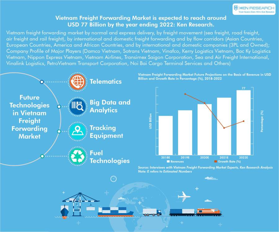 Vietnam Freight Forwarding Market is Expected to be Led by Expanding Industrial Activities, Growing E-commerce Industry and Continuous Investment in Infrastructure: KenResearch