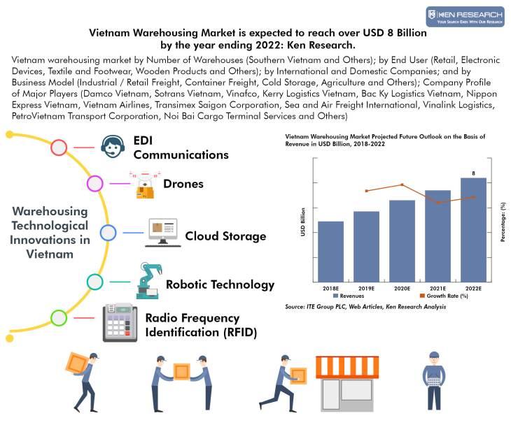Vietnam Warehousing Market Infographic