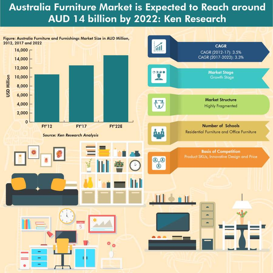 Australia Furniture Market is Driven by Rise in Domestic and International Tourism and Increased Investments from Global Retailers: Ken Research