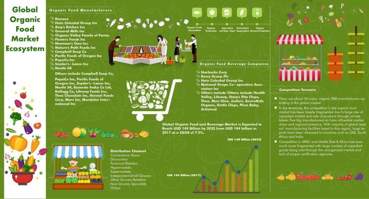 Global Organic Food Beverage Market infographic