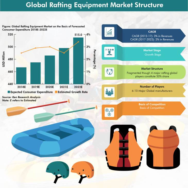 Global Rafting Equipment Market Infographic