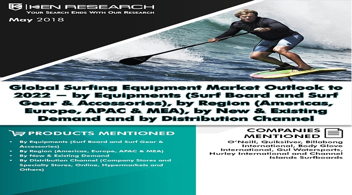 Global Surfing Equipment Market is Driven by Increasing Number of Women Surfers, Rising Popularity of the Sport, Increase in Surfing Destinations and Technological Innovations Bought in Design and Material: KenResearch