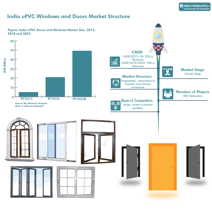 India UPVC Doors and Windows Market Outlook to 2023-Ken Research
