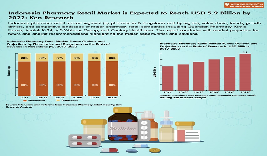 Indonesia Pharmacy Retail Market Research Report to 2022: Ken Research