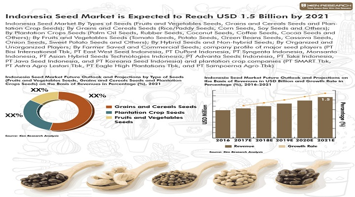 Indonesia Seed Industry is dominated by PT Bisi International Tbk, PT East West Seed Indonesia, PT DuPont Indonesia, PT Syngenta Indonesia, Monsanto Indonesia and PT Advanta Seeds Indonesia : Ken Research Analysis