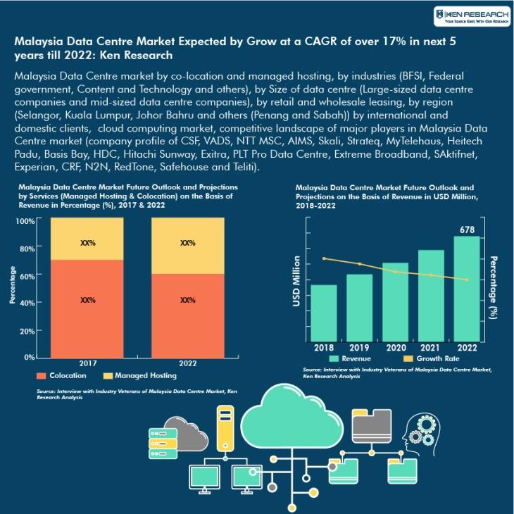 Malaysia Data Centre Market Infographic