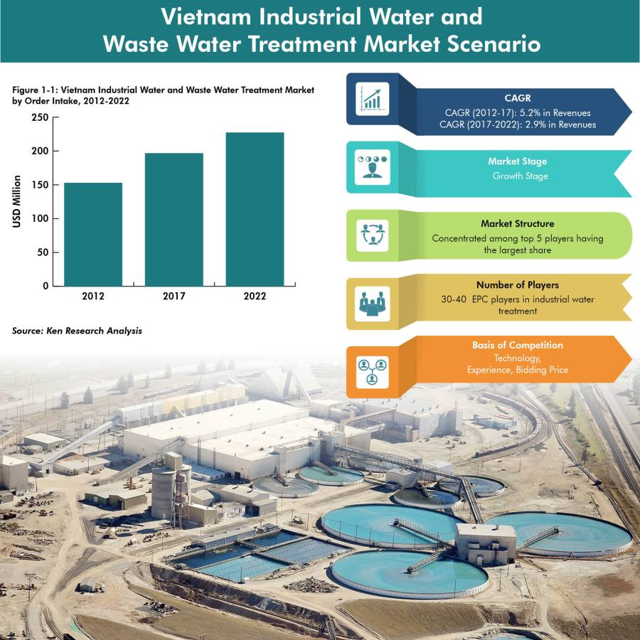 Vietnam Industrial Water and Waste Water Treatment Market is Expected to Reach USD 227 Million by 2022: Ken Research