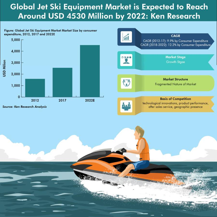 Global Jet Ski Equipment Market Outlook to 2022-Ken Research