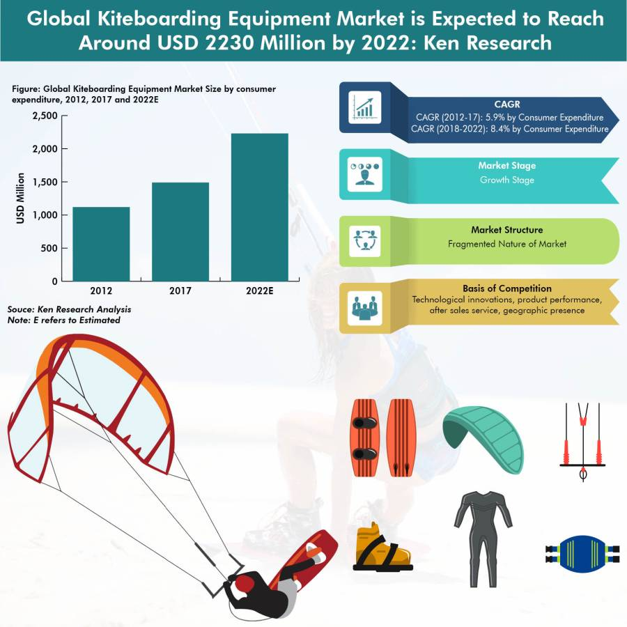 Global Kiteboarding Equipment is Expected To Reach USD 515 Million by 2022 Owing to Rise in Popularity of Kiteboarding as a Sport and Increase in Kiteboarding Championships & Tournaments Worldwide: KenResearch