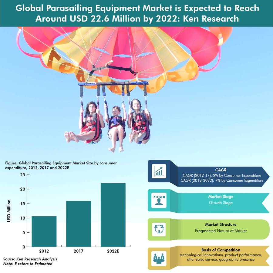 Global Parasailing Equipment is Expected To Reach USD 22.6 Million by 2022 Owing to Rise in Popularity of Parasailing as a Recreational & Professional Sport, High Replacement Rate of Equipments and Increasing Popularity of Wheelchair Parasailing: KenResearch