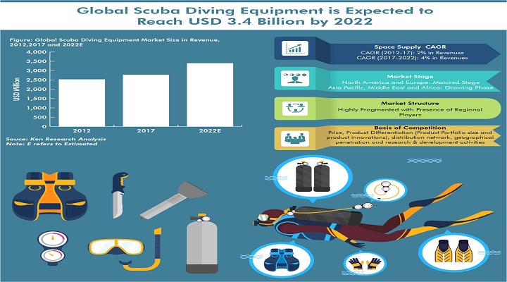 Global Scuba Diving Equipment is Expected To Reach USD 3.4 Billion in 2022 Owing to Rise in Technological Advancements and Rising Interest in Underwater Photography: Ken Research