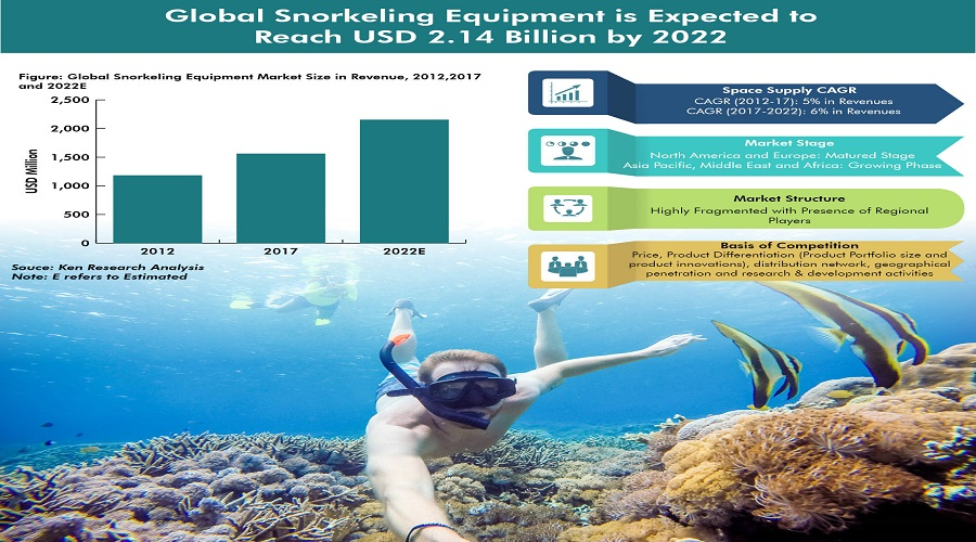 Global Snorkeling Market Growth is Driven by Rising Technology Innovations, Increasing Popularity of the Sport, Spreading Awareness on Health Benefits of Snorkeling: KenResearch
