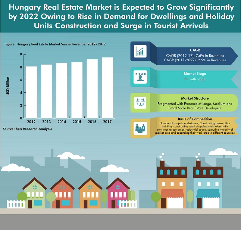 Hungary Real Estate Market is Expected to Grow Significantly by 2022 Owing to Rise in Demand for Dwellings and Holiday Units Construction and Surge in Tourist Arrivals: Ken Research