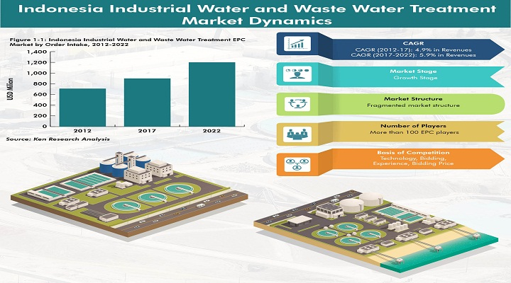 Indonesia Industrial Water and Waste Water Treatment Market Outlook  To 2022 : Ken Research