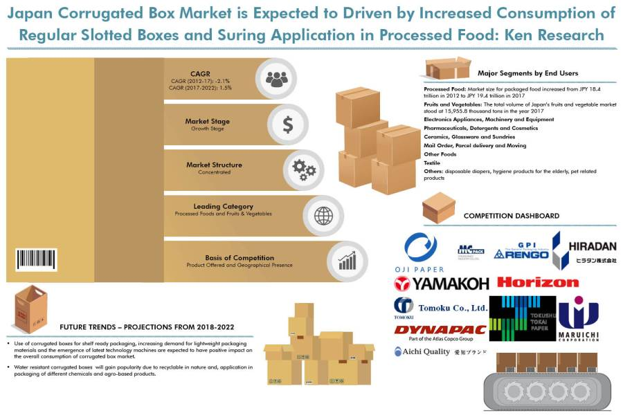 Japan Corrugated Box Market is expected to reach around JPY 656 billion in 2022: KenResearch