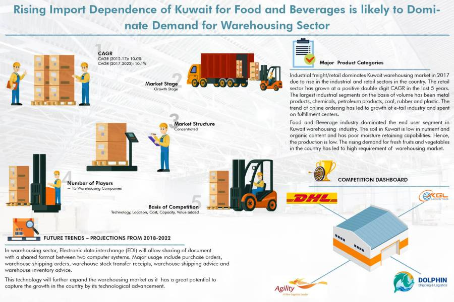 Kuwait Warehousing Market is Driven by Rise in Imports for Food and Beverage Sector Coupled with Expansion of Warehouse Capacity: Ken Research