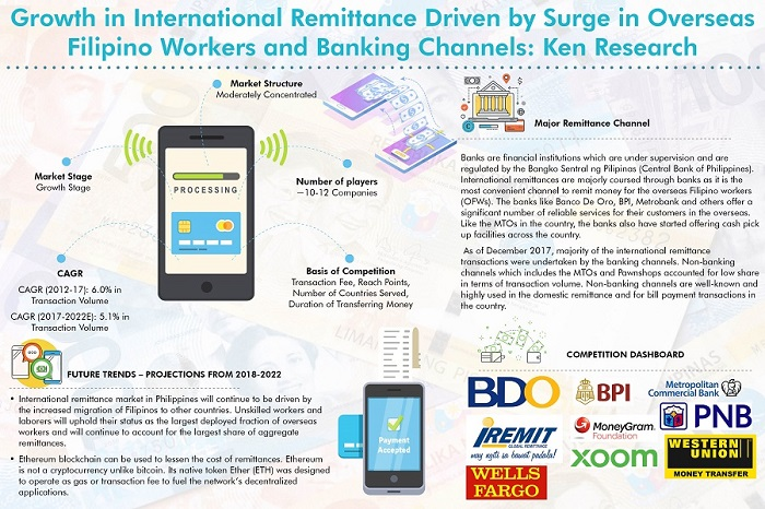 Consistent Growth in Overseas Filipino Workers and Rising Penetration of Banks in International Remittance has supported Growth in International Money Transfer: KenResearch