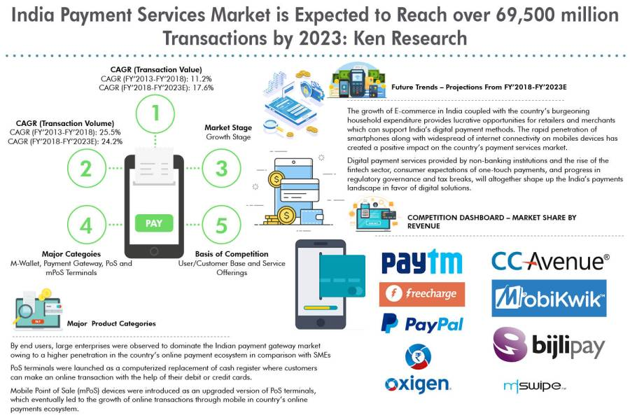 India Third Party Payment Market is Transforming with the Rising Penetration of Digital Methods and Expecting Consolidation to Emerge Clear Leaders in the Segment: Ken Research