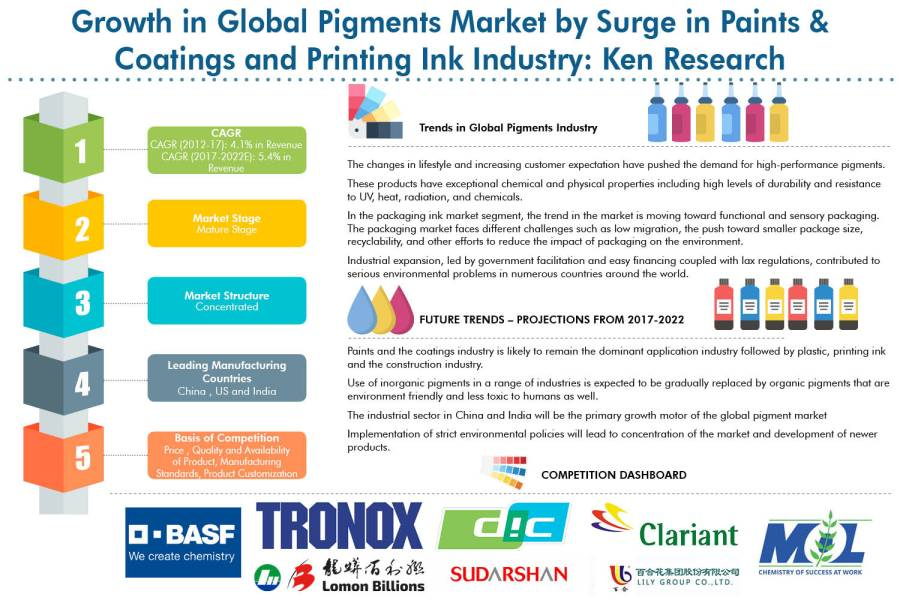Innovations in the Paint, Plastic and Printing Ink Industry Has Led to the Development of Pigments with Enhanced Properties and Smaller Environmental Footprint: KenResearch