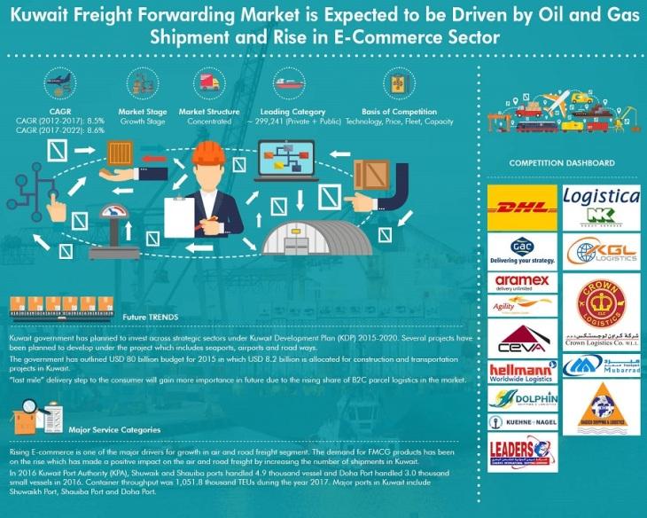 Kuwait Freight Forwarding Market