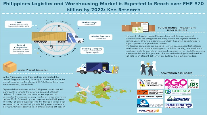 Philippines Express Delivery Market is Expected to Grow at 9% for Next 5 years till 2023: Ken Research