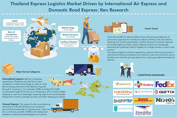 Thailand Express Delivery and E-Commerce Logistics Market Research Report to 2022: Ken Research