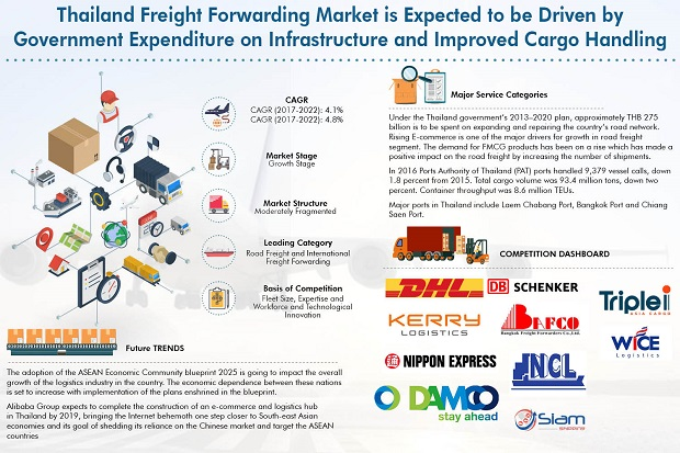 Thailand Freight Forwarding Market is expected to reach around THB 1.4 Trillion by the year ending 2022: Ken Research