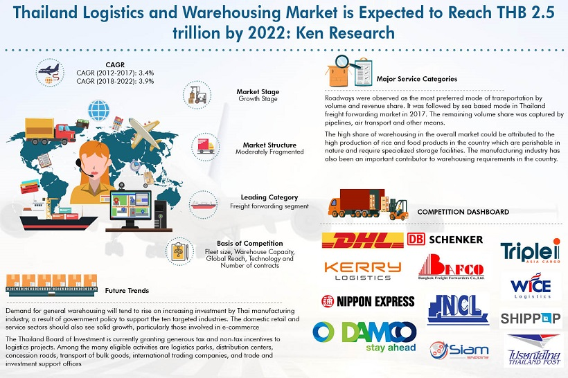 Growing Investments by the Government in Logistics Infrastructure and Enhancing Economy Presents Highly Favorable Environment for Thailand Logistics and Warehousing Market: Ken Research