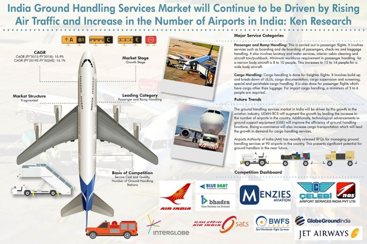 India Ground Handling Services Market