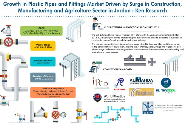 Jordan Plastic Pipes and Fittings Market will be Driven by Growth in Construction, Manufacturing, Mining, Quarrying and Agriculture Sectors: Ken Research