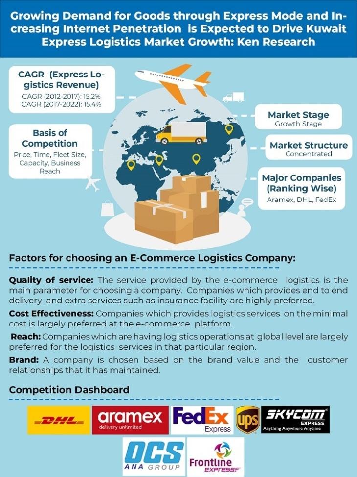 Kuwait Express Logistics Market