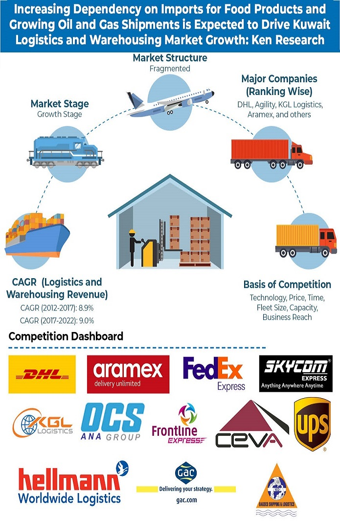 Kuwait Logistics and Warehousing Market