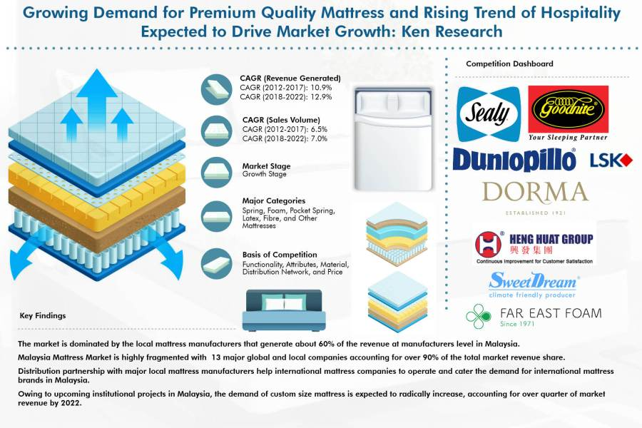Malaysia Mattress Market Driven by Growing Demand for Premium Quality Mattress and Rising Trend of Hospitality: Ken Research