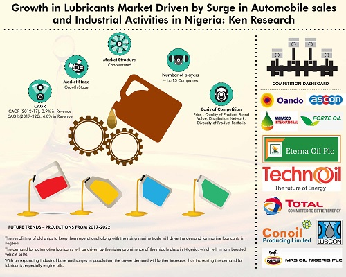 Nigeria Lubricants Market Outlook to 2022: Ken Research