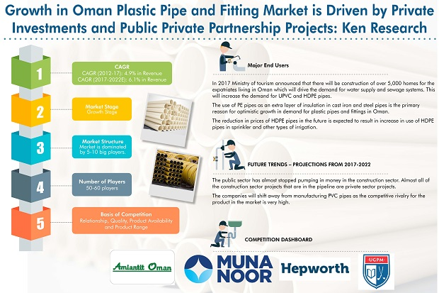 Oman Plastic Pipes Market is driven by Adoption of new agriculture Practices such as Drip Irrigation and Green House Farming and Rising Private Participation in Infrastructure and Real Estate Development: Ken Research