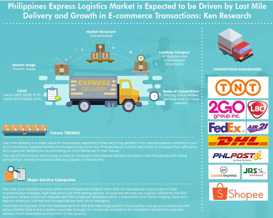 Philippines Express Delivery and E-commerce Logistics Market Driven by the Last Mile Delivery of Goods: KenResearch