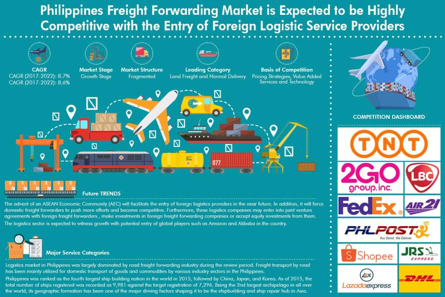 The Philippines Freight Forwarding Industry is Highly Fragmented with the Presence of both Domestic and International Players: Ken Research