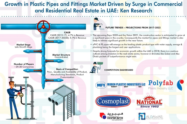 UAE Plastic Pipes and Fittings Market Driven by Growth in Commercial and Residential Real Estate, Infrastructure development for Expo 2020 and Vision 2021 along with increasing use of PE Pipes in Various Industries: Ken Research