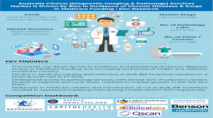 Australia Clinical Services Market Driven by Australia's Ageing Population, Rising Incidences of Diseases and Technological Advancements: Ken Research