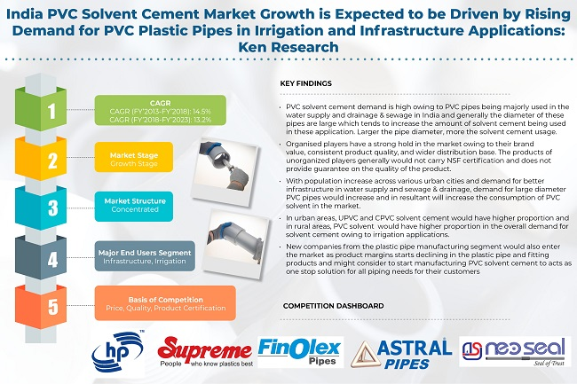 India PVC Solvent Cement Market Research Report: Ken Research