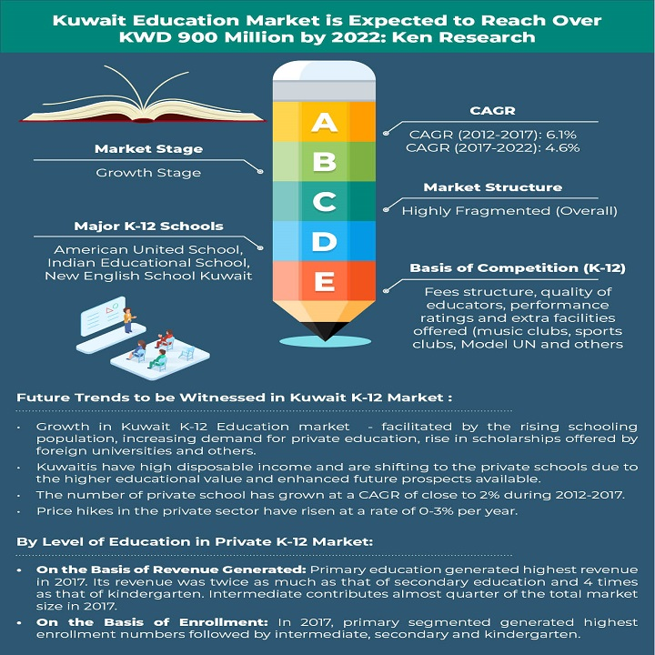 Kuwait Education Market Is Driven by Increasing Cost of Private Education, Expanding Presence of E-Learning and M-Learning Companies and Entry of Various International Players: Ken ResearchAnalysis