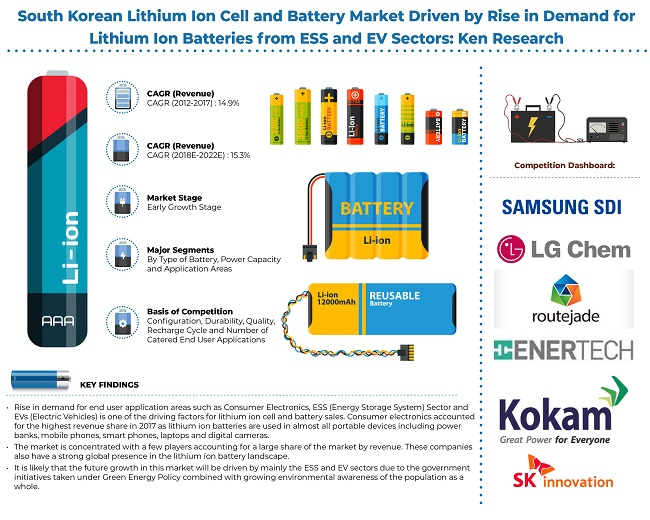 South Korea Lithium Ion Cell And Battery Market Research Report- Ken Research