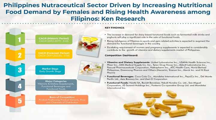 Philippines Nutritional Supplements Market Driven By Robust Demand For Herbal Supplements And Increased Lifestyle Diseases Among Filipinos: KenResearch
